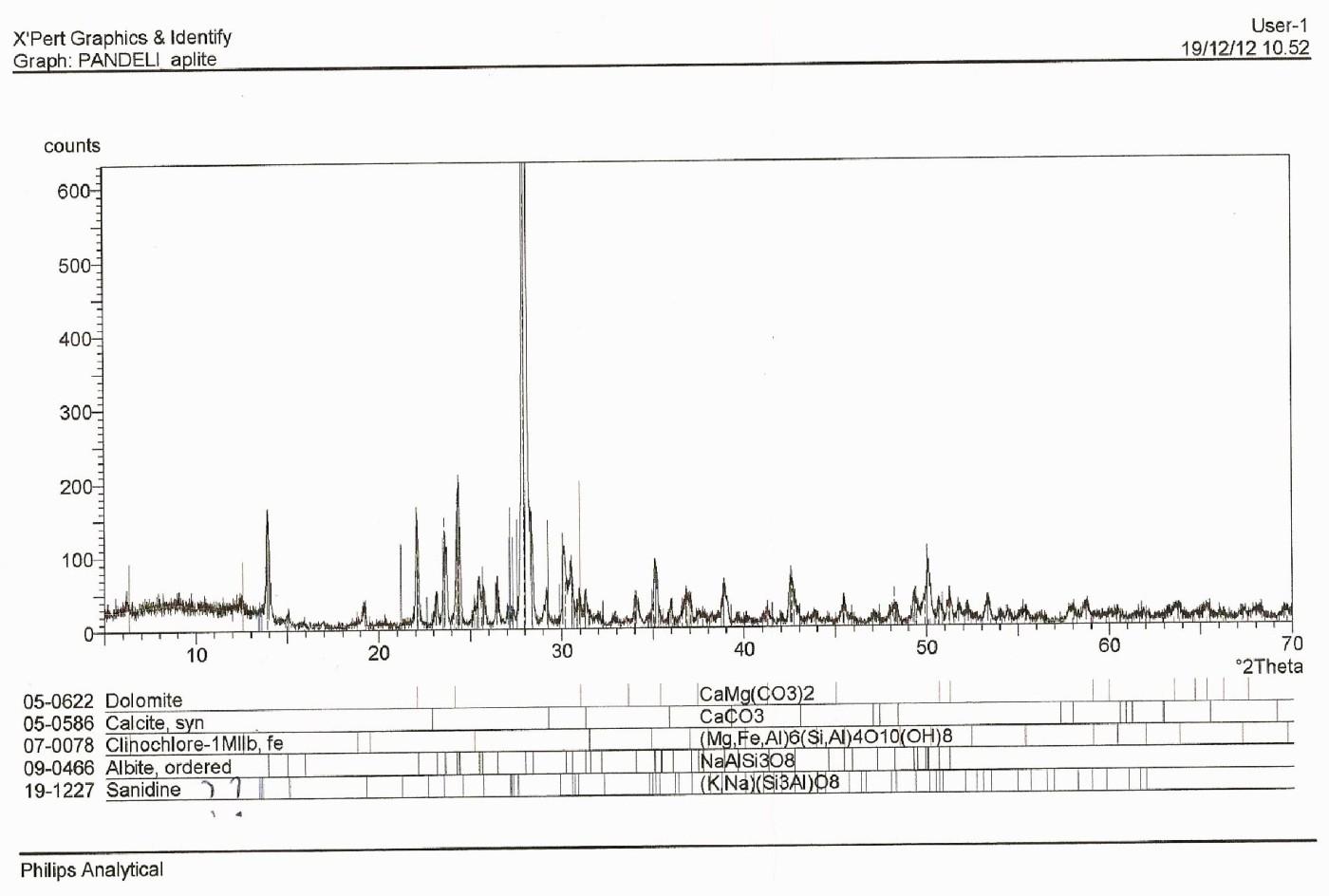 Fig. 5 – Diffrattogramma in cui sono evidenziati i componenti mineralogici del ciottolino di fig.4