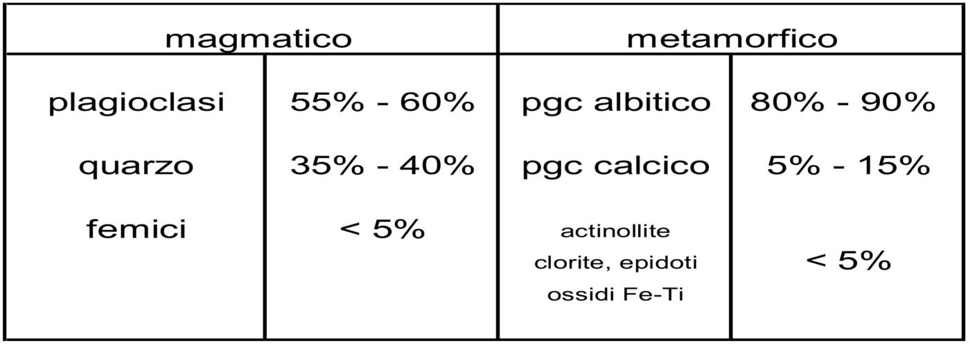 Tab. 1 - Analisi mineralogiche effettuate su campioni di plagiogranito di Poggio Caprone (Marroni, 1990)