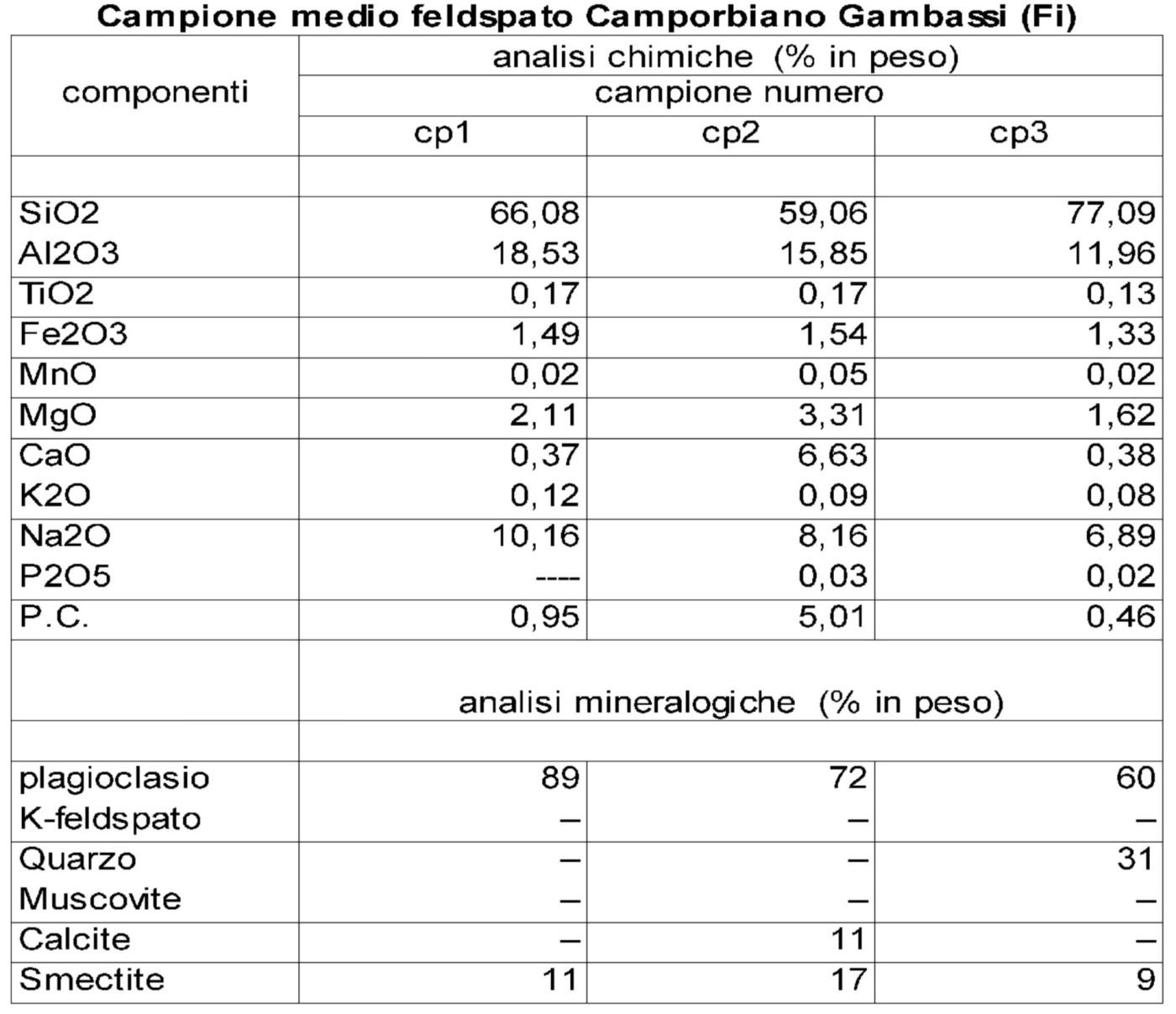 Tab. 2 - Risultati delle analisi chimiche effettuate nel 1988 su campioni di plagiogranito del Borro dell'Acqua Calda (Pucci S., 2013)